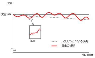 資金の推移グラフ