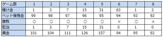 グランパーレー法収支テーブル