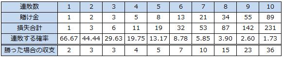 ココモ法-収支テーブル
