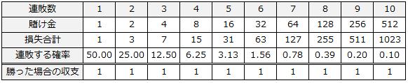 ココモ法vsマーチンゲール収支テーブル