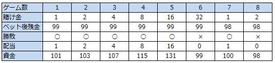 パーレー法収支テーブル