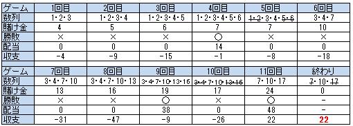モンテカルロ法収支テーブル