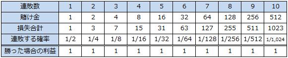 収支テーブル-マーチンゲール