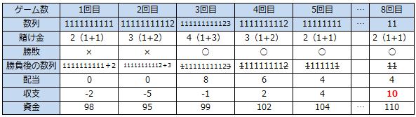 10ユニット法収支テーブル