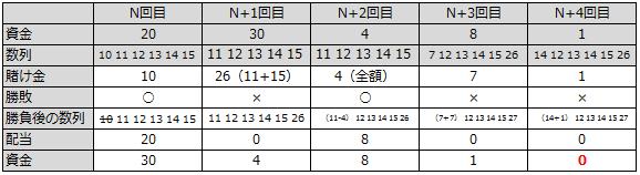 10ユニット法(負け)収支テーブル