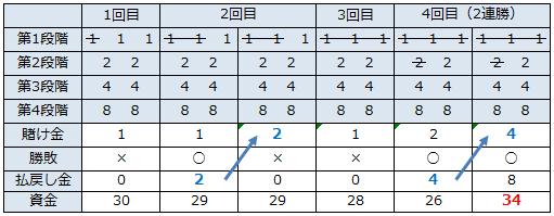 2連勝法(31法)収支テーブル